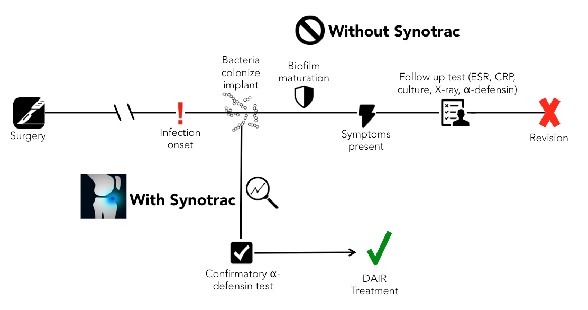 timeline of infection with and without synotrac